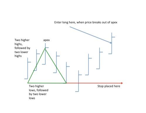Pyramid Trading Point
